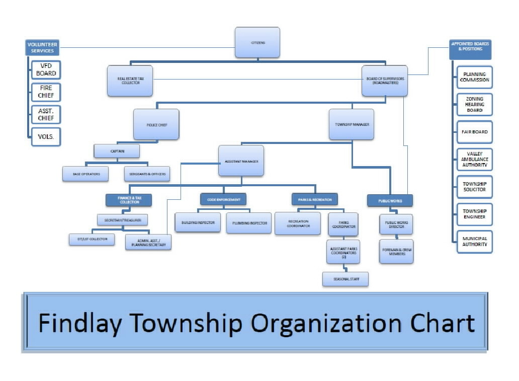 Findlay Township Organization Chart