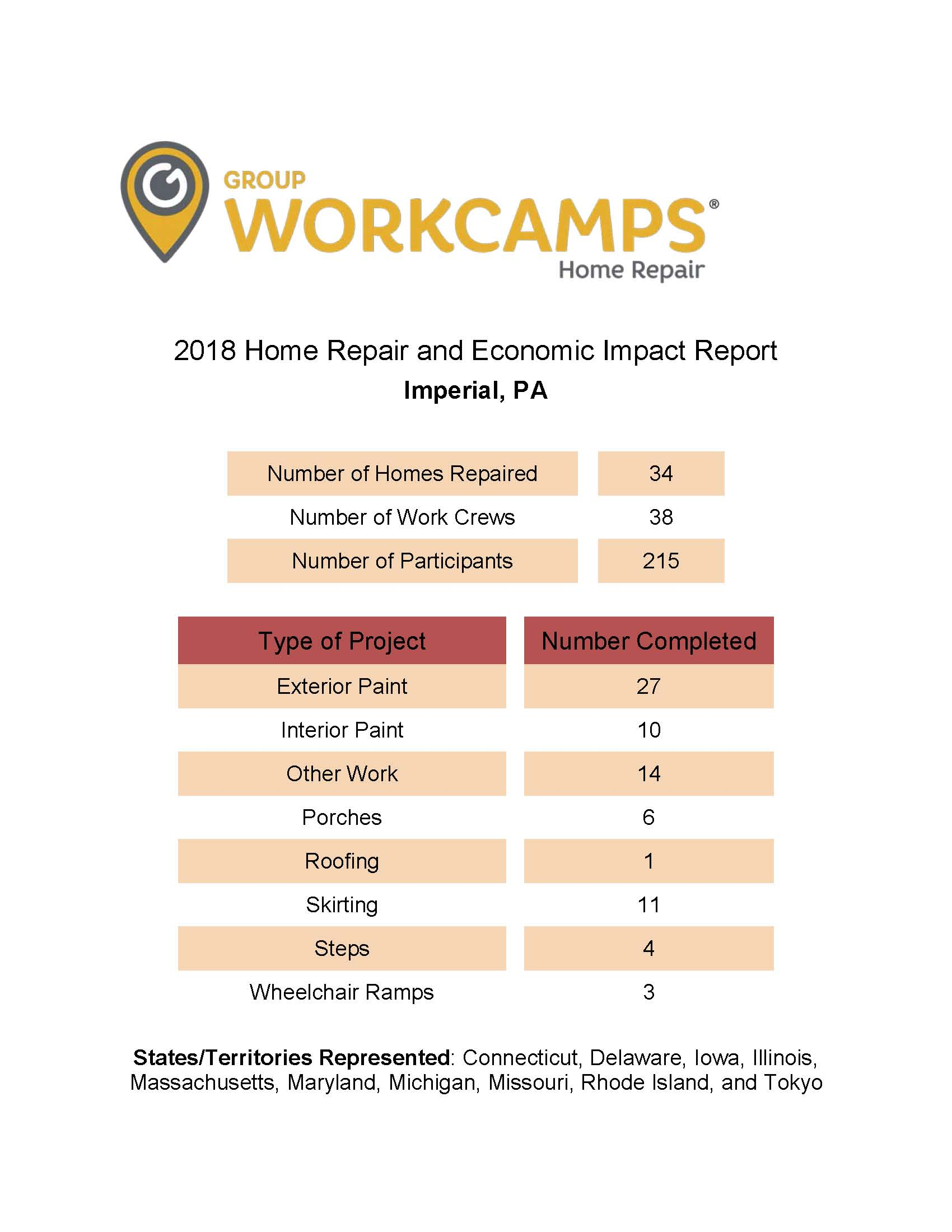 2018 West Allegheny Workcamp Community Economic Impact Report_Page_1